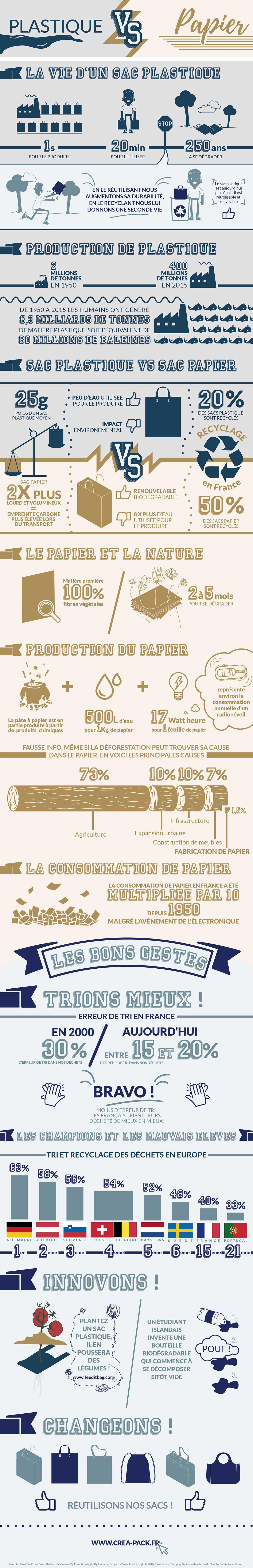 Infographie Plastique VS Papier